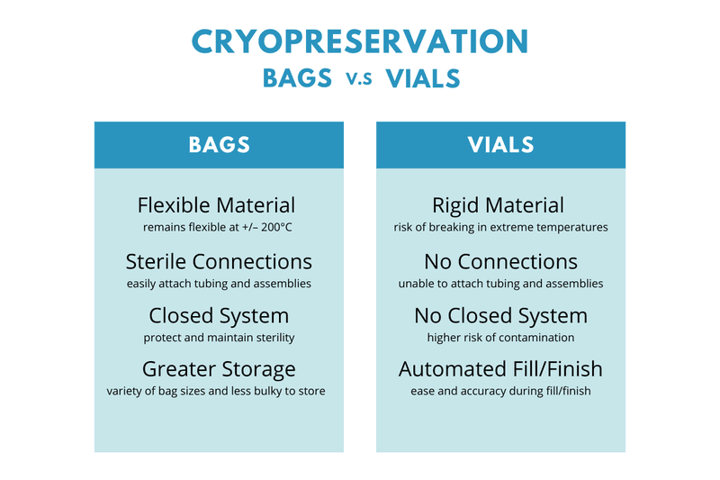 A comparison of Cryopreservation Bags vs Vials